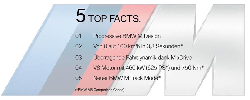 BMW M8 Competition Cabriolet - Top Facts